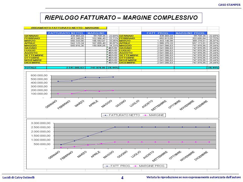 4 CASO STAMPER Lucidi di Catry Ostinelli Vietata la riproduzione se non espressamente autorizzata dallautore RIEPILOGO FATTURATO – MARGINE COMPLESSIVO
