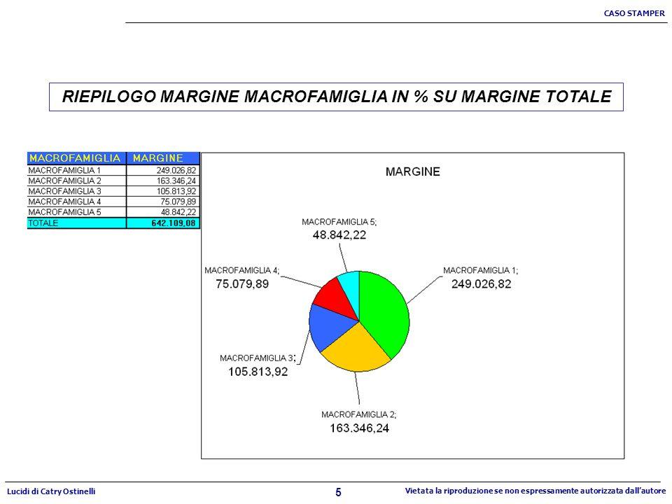5 CASO STAMPER Lucidi di Catry Ostinelli Vietata la riproduzione se non espressamente autorizzata dallautore RIEPILOGO MARGINE MACROFAMIGLIA IN % SU MARGINE TOTALE