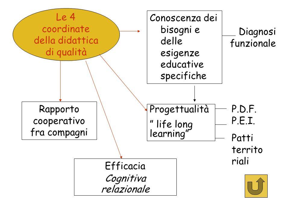 Conoscenza dei bisogni e delle esigenze educative specifiche Le 4 coordinate della didattica di qualità Progettualità life long learning Rapporto coop