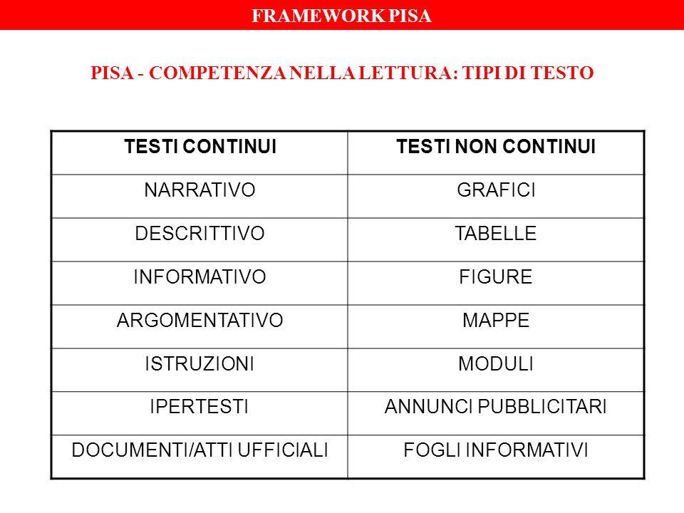 PISA - COMPETENZA NELLA LETTURA: TIPI DI TESTO TESTI CONTINUITESTI NON CONTINUI NARRATIVOGRAFICI DESCRITTIVOTABELLE INFORMATIVOFIGURE ARGOMENTATIVOMAPPE ISTRUZIONIMODULI IPERTESTIANNUNCI PUBBLICITARI DOCUMENTI/ATTI UFFICIALIFOGLI INFORMATIVI FRAMEWORK PISA