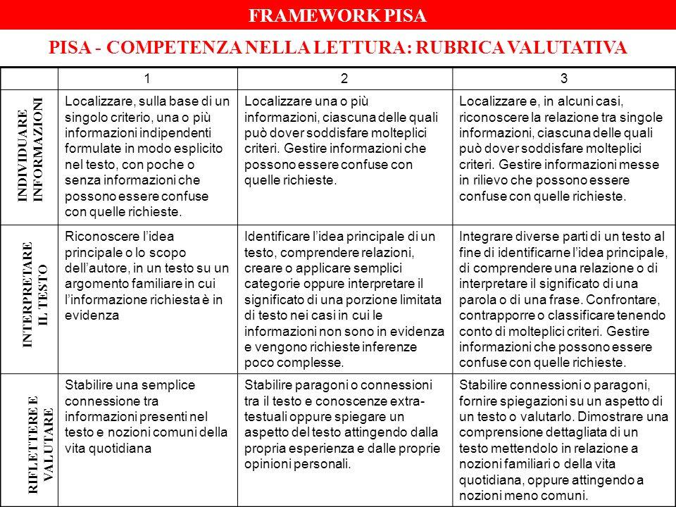 PISA - COMPETENZA NELLA LETTURA: RUBRICA VALUTATIVA 123 Localizzare, sulla base di un singolo criterio, una o più informazioni indipendenti formulate in modo esplicito nel testo, con poche o senza informazioni che possono essere confuse con quelle richieste.