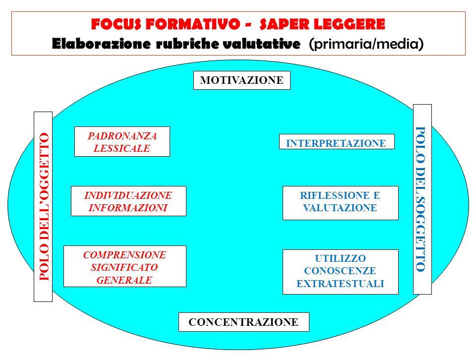 MOTIVAZIONE CONCENTRAZIONE PADRONANZA LESSICALE FOCUS FORMATIVO - SAPER LEGGERE Elaborazione rubriche valutative (primaria/media) INDIVIDUAZIONE INFOR