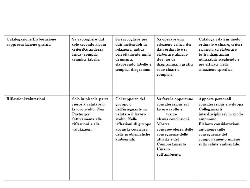 Catalogazione/Elaborazione rappresentazione grafica Sa raccogliere dat solo secondo alcuni criteri(Grandezza fisica) compila semplici tabelle.