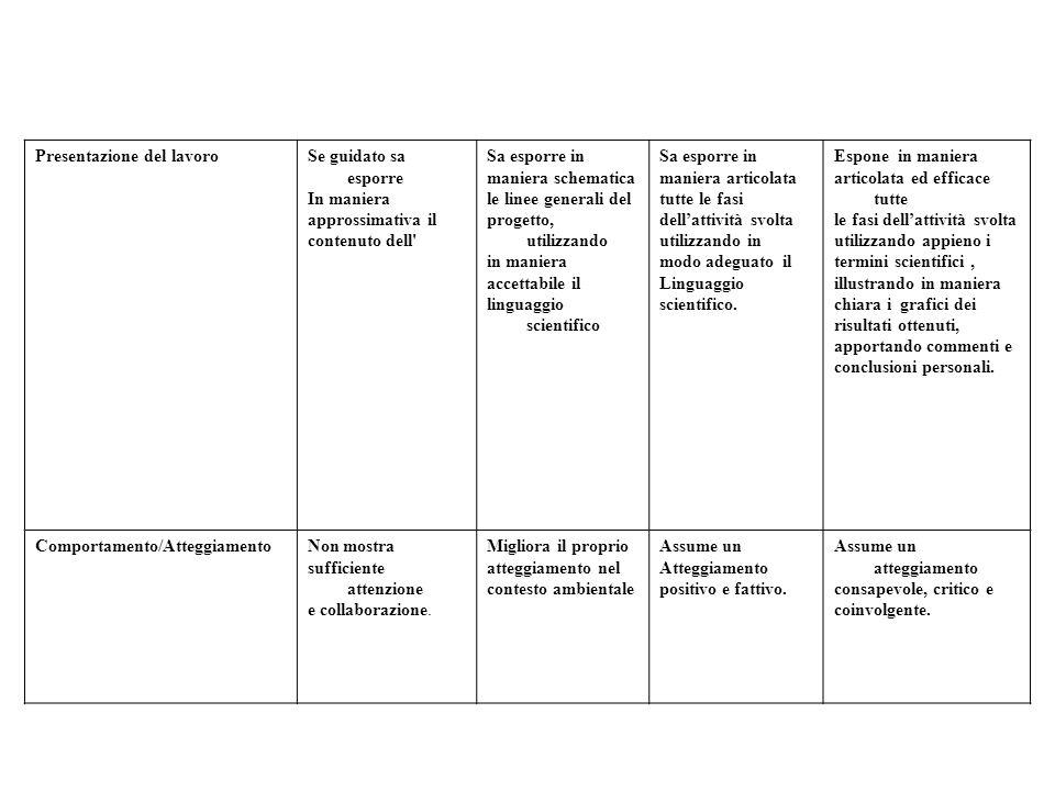 Presentazione del lavoroSe guidato sa esporre In maniera approssimativa il contenuto dell' Sa esporre in maniera schematica le linee generali del prog