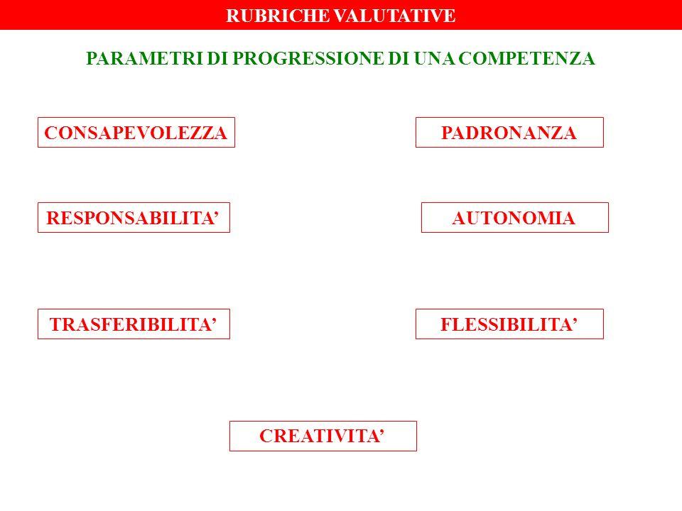 RUBRICHE VALUTATIVE PARAMETRI DI PROGRESSIONE DI UNA COMPETENZA CONSAPEVOLEZZA AUTONOMIARESPONSABILITA CREATIVITA TRASFERIBILITAFLESSIBILITA PADRONANZA