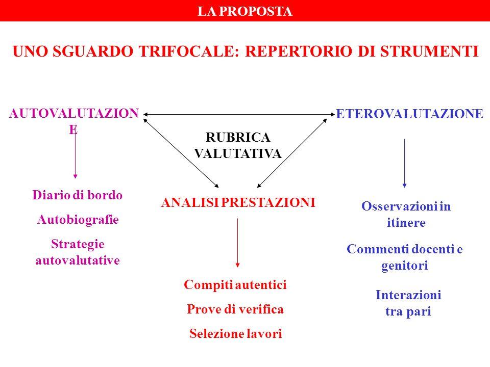 MOTIVAZIONE CONCENTRAZIONE PADRONANZA LESSICALE FOCUS FORMATIVO - SAPER LEGGERE Elaborazione rubriche valutative (primaria/media) INDIVIDUAZIONE INFORMAZIONI COMPRENSIONE SIGNIFICATO GENERALE INTERPRETAZIONE UTILIZZO CONOSCENZE EXTRATESTUALI RIFLESSIONE E VALUTAZIONE POLO DELLOGGETTO POLO DEL SOGGETTO