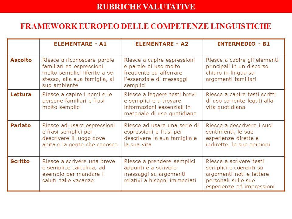 FOCUS FORMATIVO - SAPER LEGGERE Elaborazione rubriche valutative (primaria/media) DimensioniIndicatori Decodifica1.Individua le componenti del testo ( titolo, paragrafi, note..) 2.