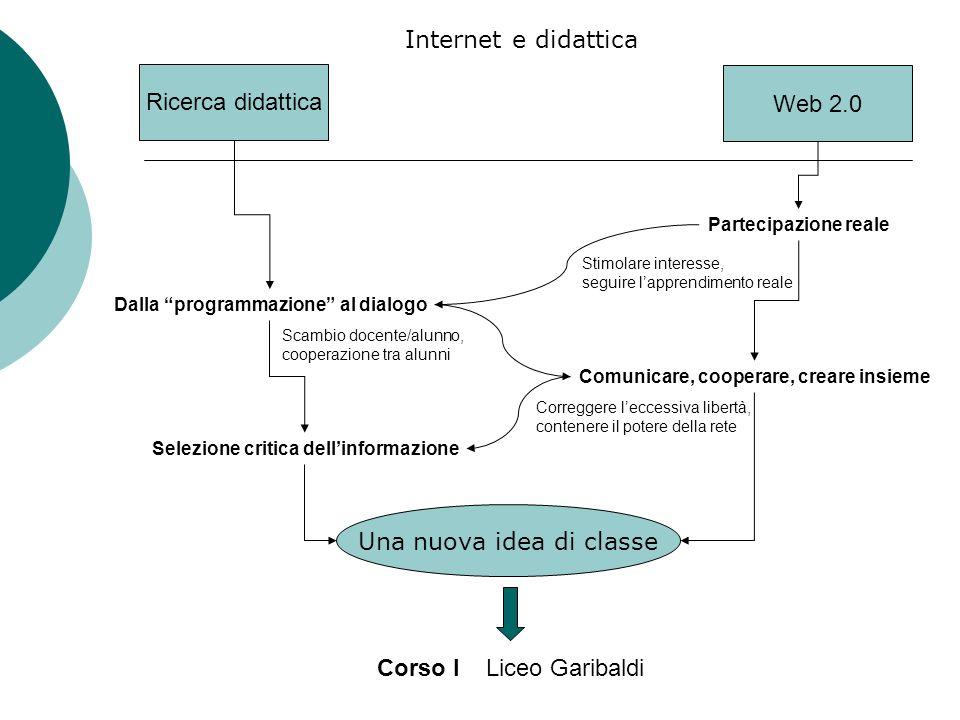 Ricerca didattica Dalla programmazione al dialogo Selezione critica dellinformazione Web 2.0 Partecipazione reale Comunicare, cooperare, creare insiem