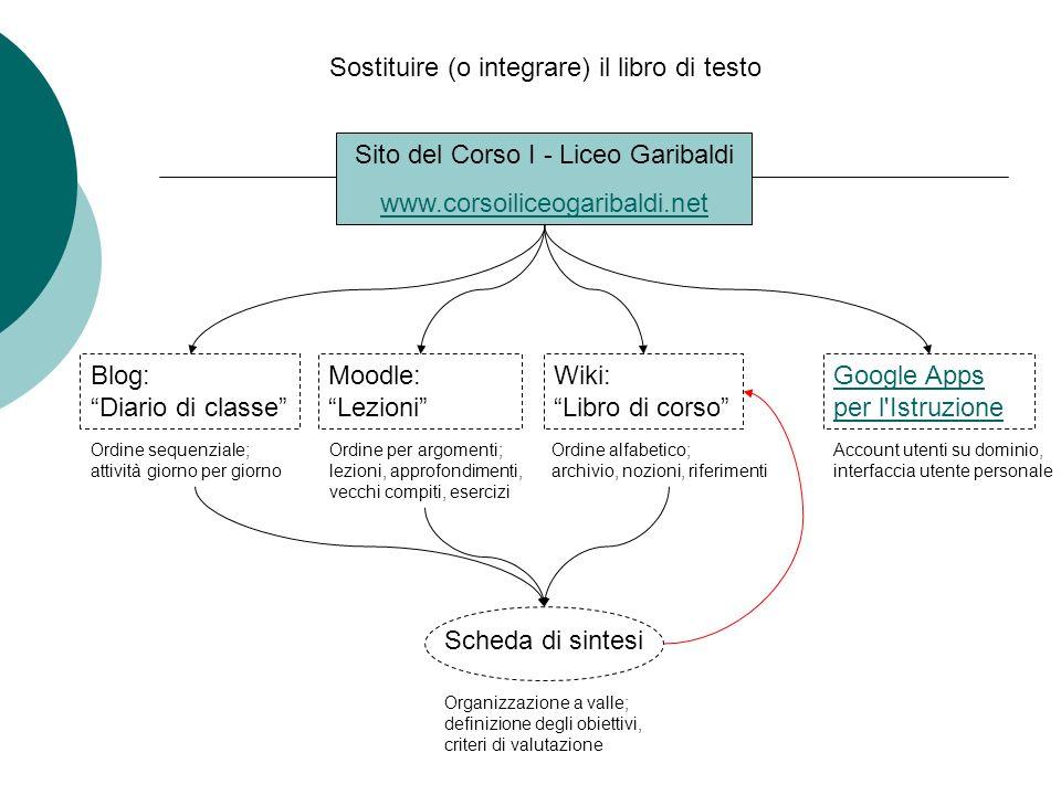 Sostituire (o integrare) il libro di testo Sito del Corso I - Liceo Garibaldi www.corsoiliceogaribaldi.net Blog: Diario di classe Moodle: Lezioni Wiki