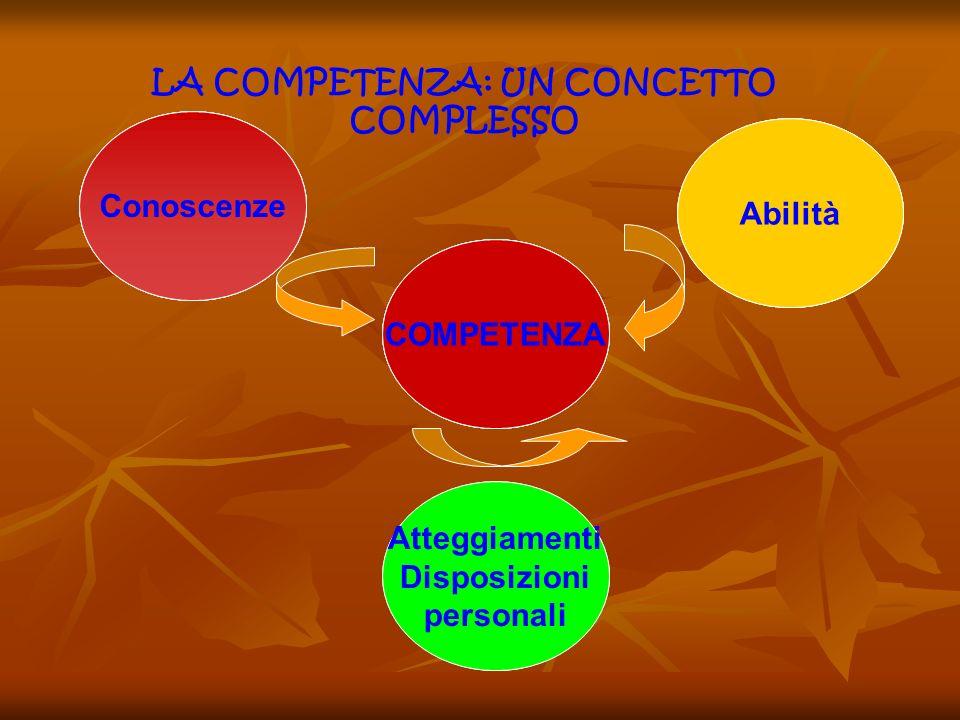 LA COMPETENZA: UN CONCETTO COMPLESSO Attitudini Disposizioni personali Abilità Conoscenze COMPETENZA Conoscenze COMPETENZA Abilità Conoscenze COMPETEN