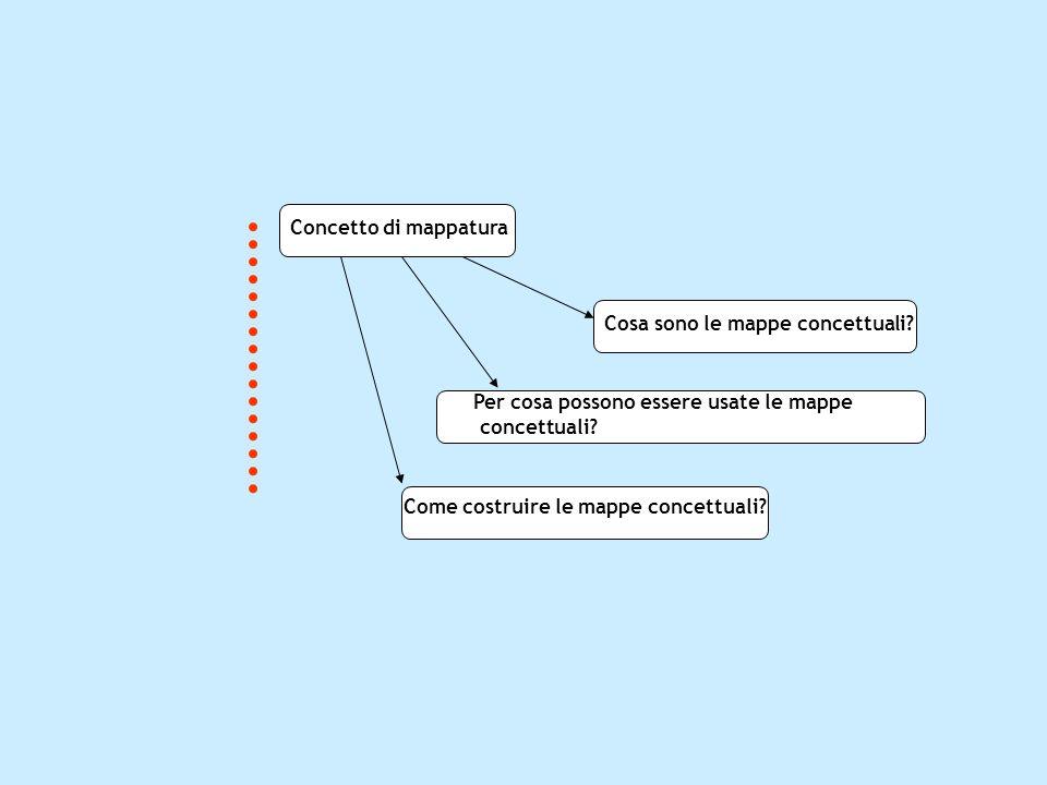 Concetto di mappatura Cosa sono le mappe concettuali? Come costruire le mappe concettuali? Per cosa possono essere usate le mappe concettuali?