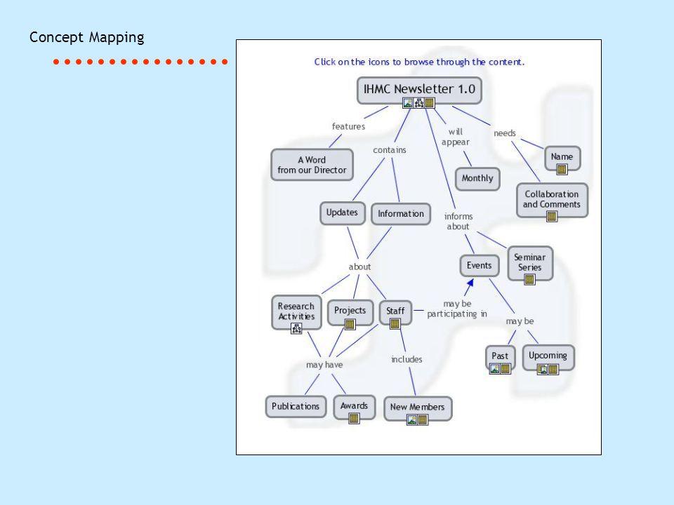Come costruire una mappa concettuale: Selezionare un dominio Identificare la domanda focale Identificare i concetti chiave Ordinare i concetti secondo il rango e collegarli Aggiungere e/o togliere concetti e modificare le parole legame Migliorare e cercare collegamenti incrociati Aggiungere risorse, se necessario e/o desiderato Concept Mapping