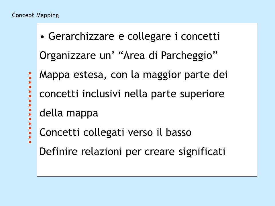 Gerarchizzare e collegare i concetti Organizzare un Area di Parcheggio Mappa estesa, con la maggior parte dei concetti inclusivi nella parte superiore