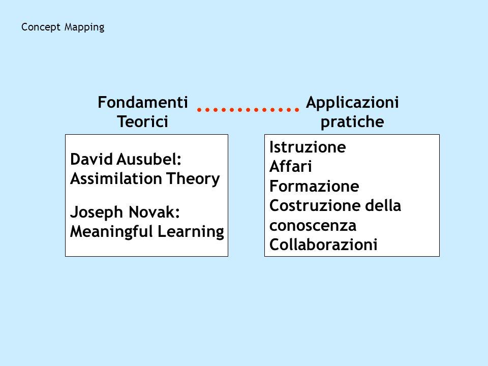 Concept Mapping David Ausubel: Assimilation Theory Joseph Novak: Meaningful Learning Istruzione Affari Formazione Costruzione della conoscenza Collabo