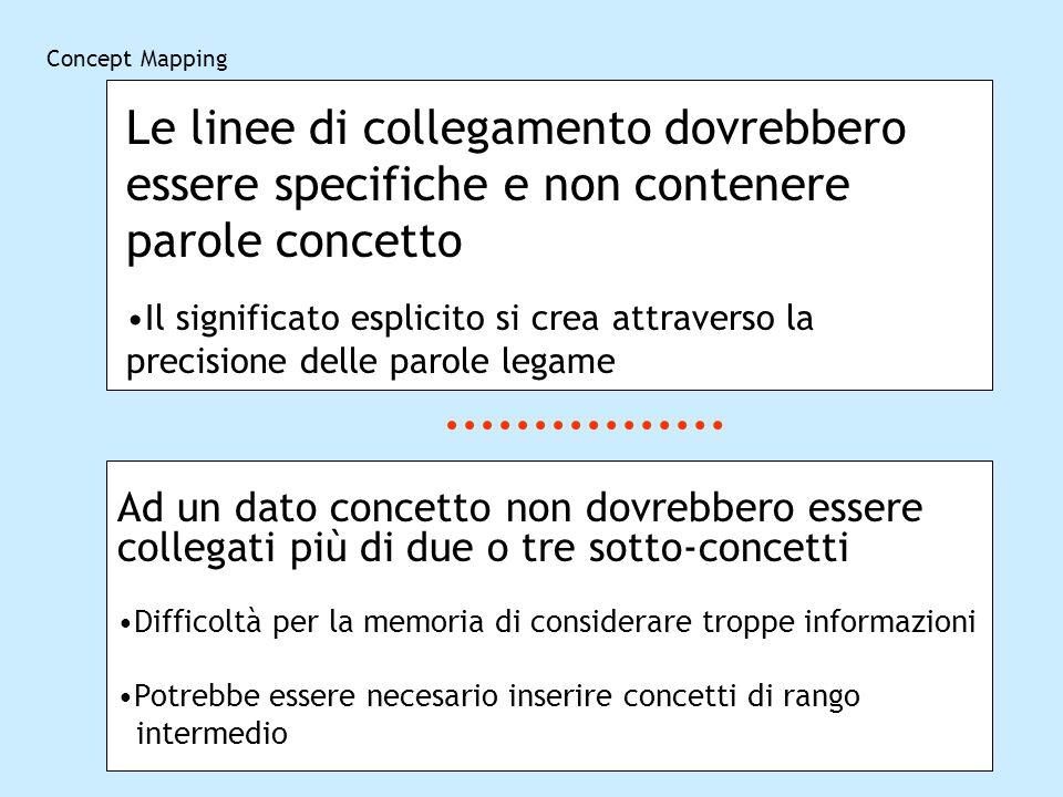 Concept Mapping Le linee di collegamento dovrebbero essere specifiche e non contenere parole concetto Il significato esplicito si crea attraverso la p