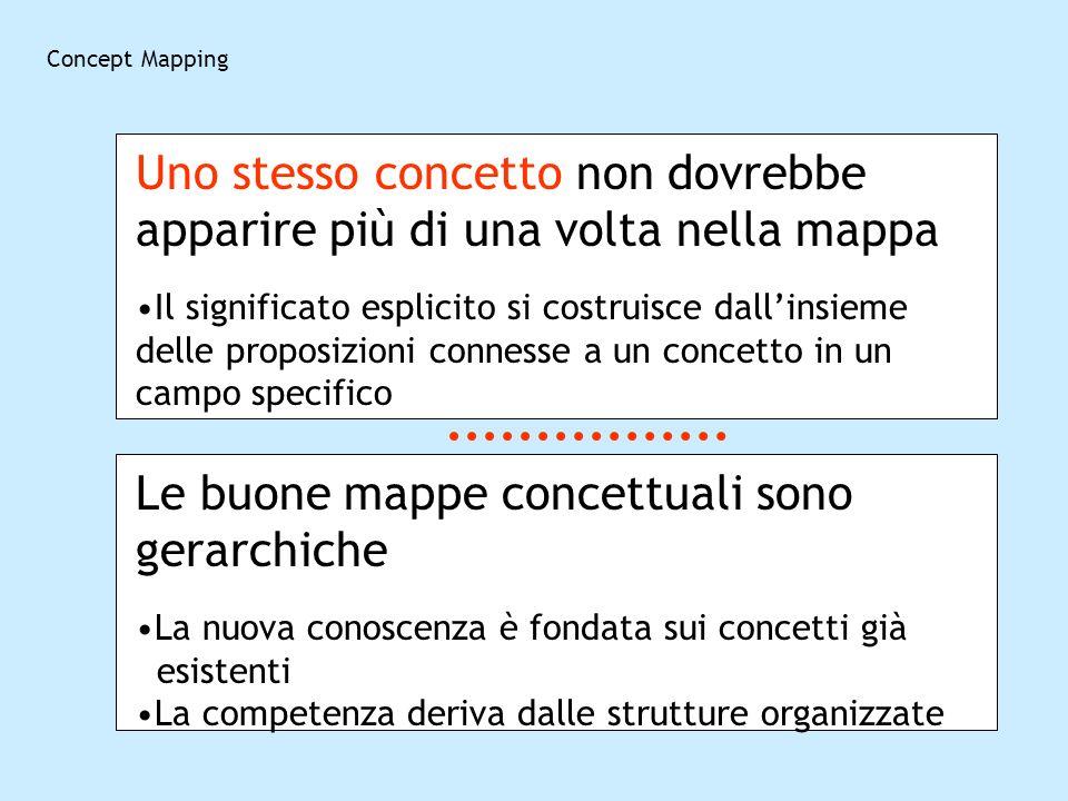 Concept Mapping Uno stesso concetto non dovrebbe apparire più di una volta nella mappa Il significato esplicito si costruisce dallinsieme delle propos