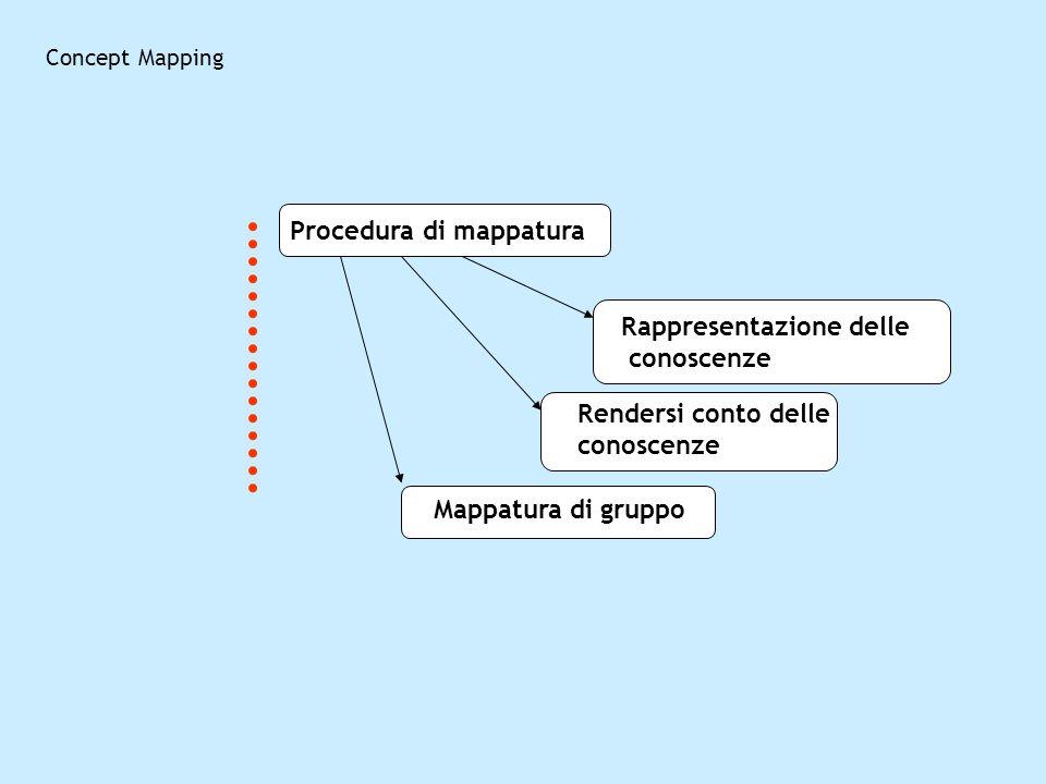 Procedura di mappatura Rappresentazione delle conoscenze Mappatura di gruppo Rendersi conto delle conoscenze Concept Mapping