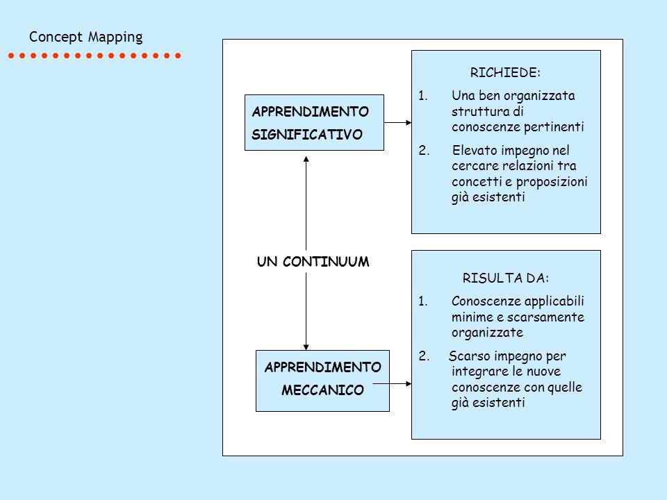 Concept Mapping APPRENDIMENTO SIGNIFICATIVO RICHIEDE: 1.Una ben organizzata struttura di conoscenze pertinenti 2. Elevato impegno nel cercare relazion