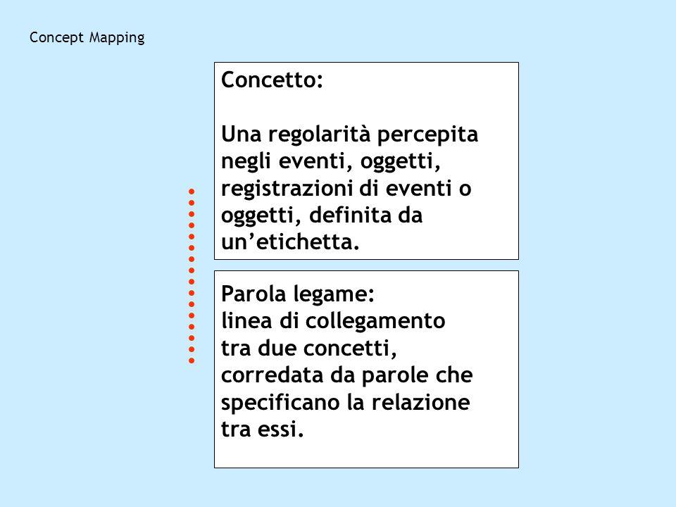 Concept Mapping Concetto: Una regolarità percepita negli eventi, oggetti, registrazioni di eventi o oggetti, definita da unetichetta. Parola legame: l