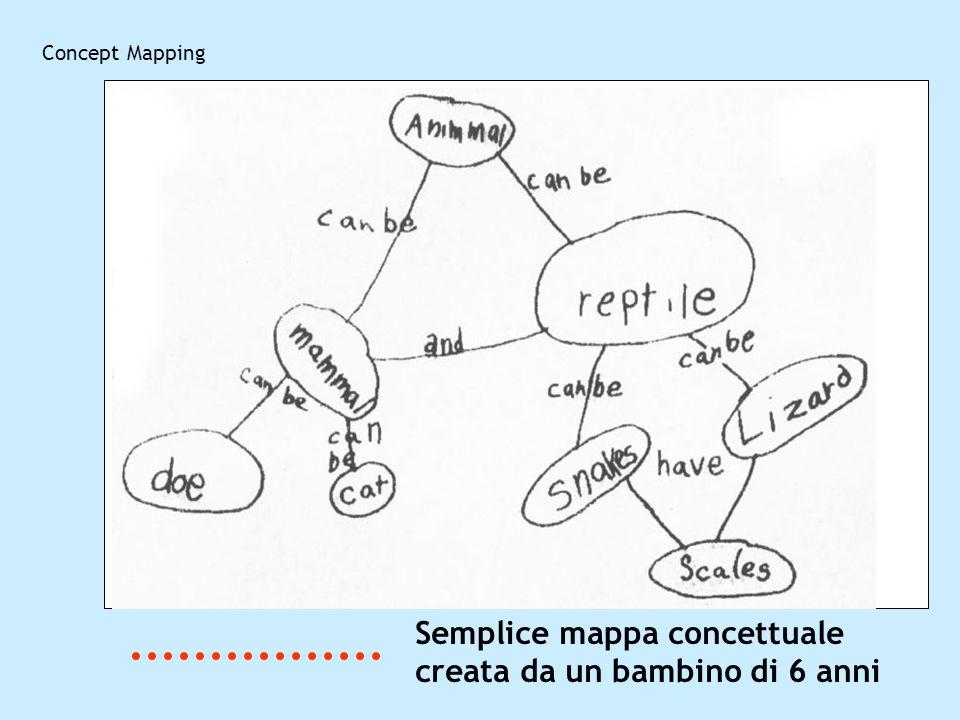 Concept Mapping Semplice mappa concettuale creata da un bambino di 6 anni