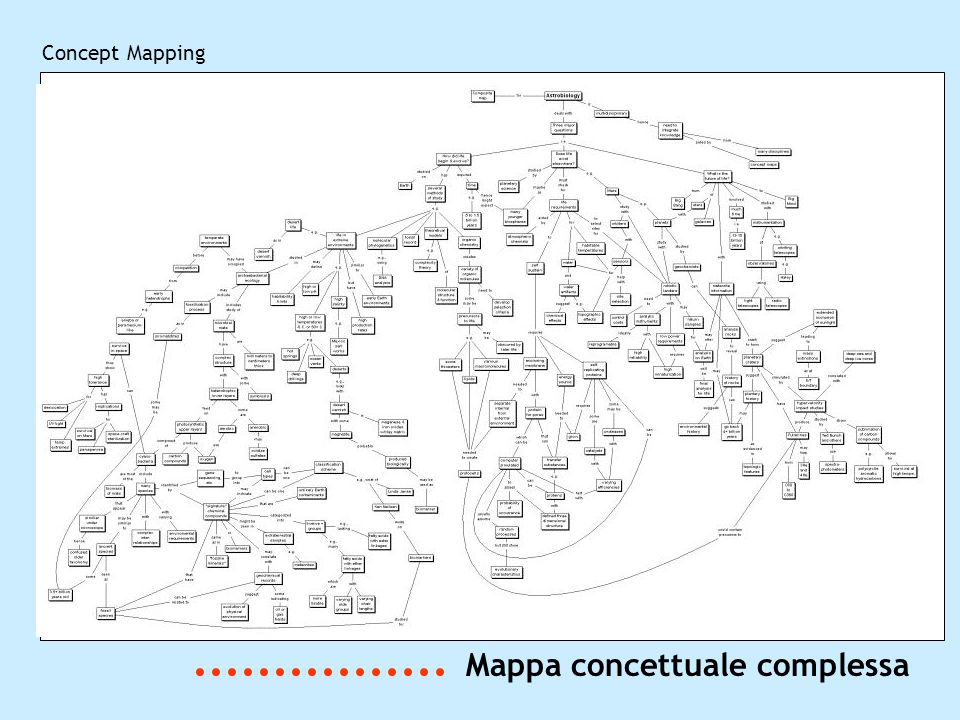 Concept Mapping Mappa concettuale complessa