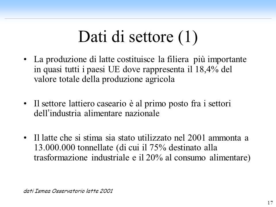 17 Dati di settore (1) La produzione di latte costituisce la filiera più importante in quasi tutti i paesi UE dove rappresenta il 18,4% del valore tot
