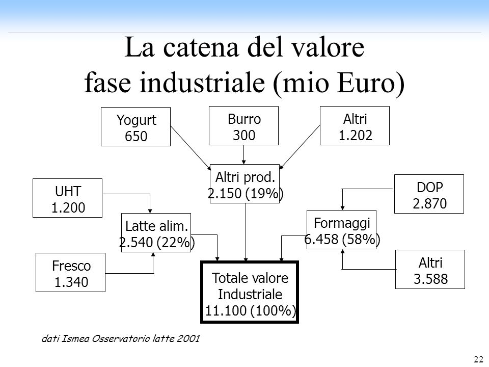 22 La catena del valore fase industriale (mio Euro) Totale valore Industriale 11.100 (100%) Formaggi 6.458 (58%) DOP 2.870 Altri 3.588 Latte alim. 2.5