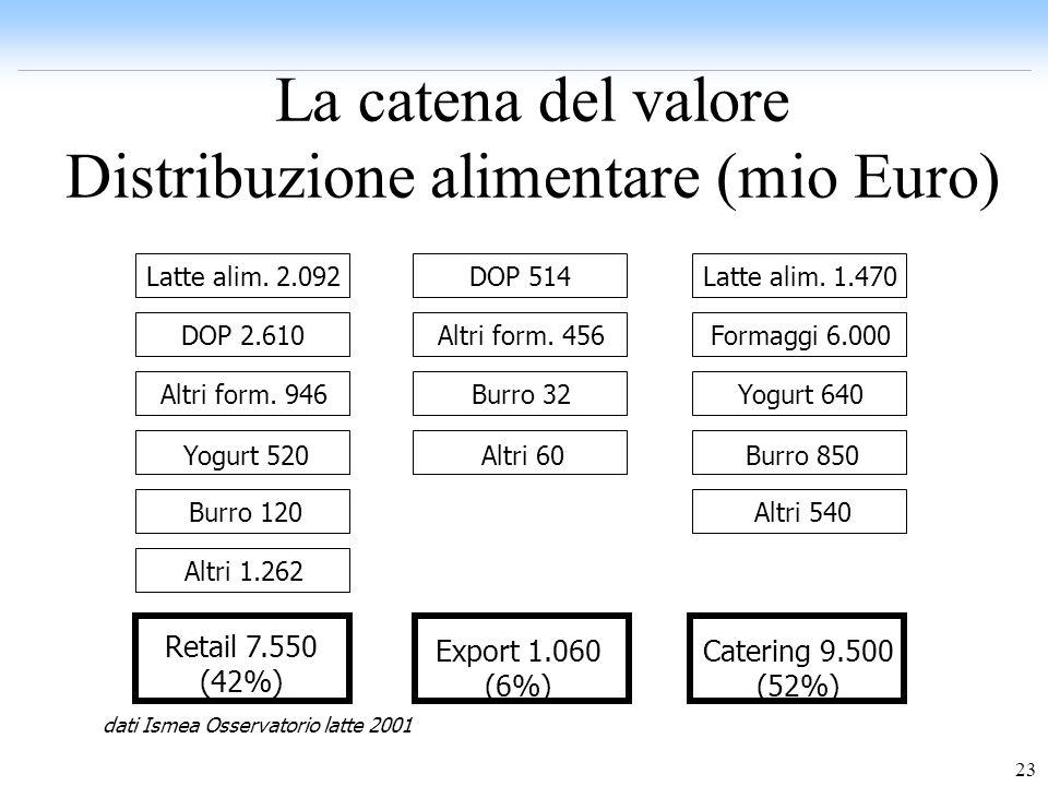 23 La catena del valore Distribuzione alimentare (mio Euro) Latte alim. 2.092 DOP 2.610 Altri form. 946 Yogurt 520 Burro 120 Altri 1.262 Retail 7.550