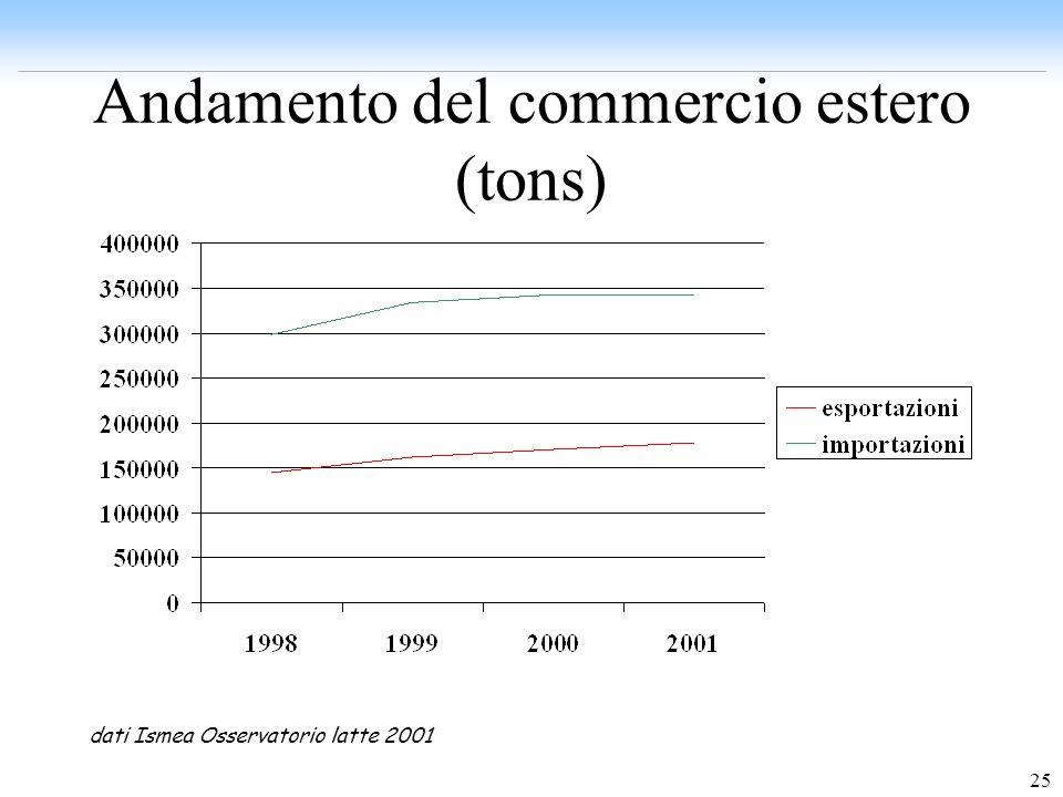 25 Andamento del commercio estero (tons) dati Ismea Osservatorio latte 2001