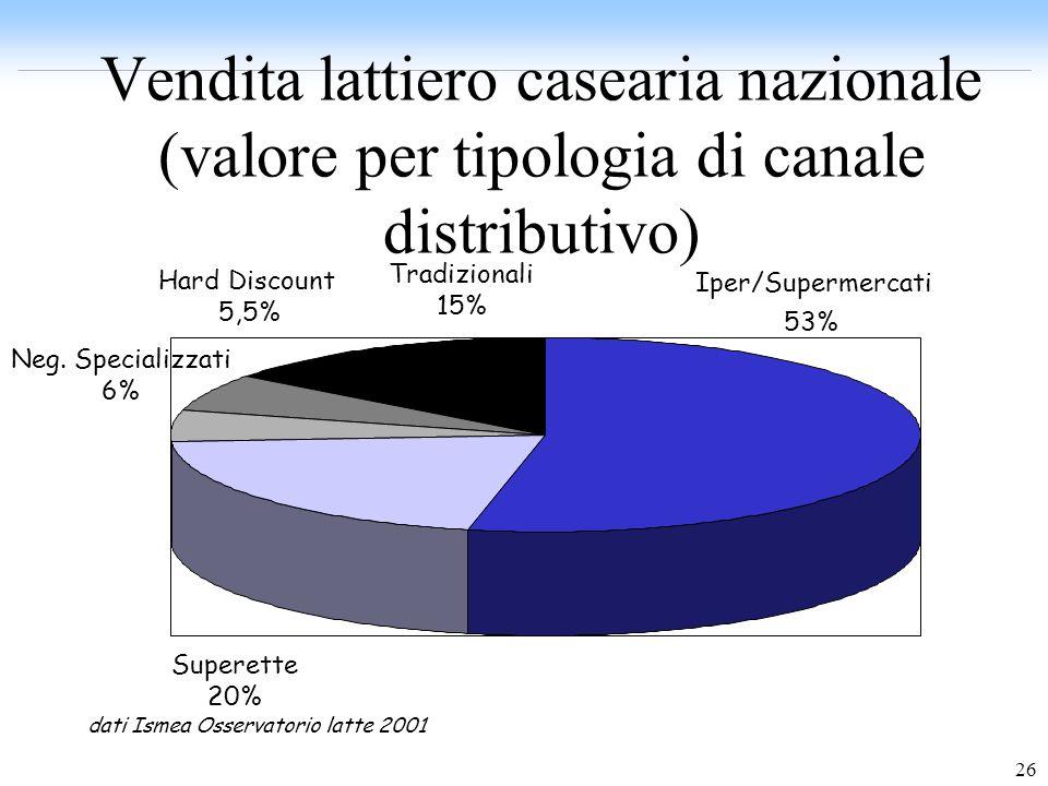 26 Vendita lattiero casearia nazionale (valore per tipologia di canale distributivo) Iper/Supermercati 53% Superette 20% Tradizionali 15% Hard Discoun
