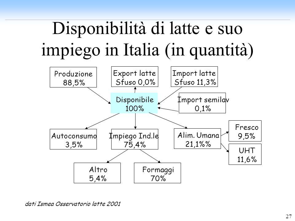 27 Disponibilità di latte e suo impiego in Italia (in quantità) Disponibile 100% Produzione 88,5% Export latte Sfuso 0,0% Import latte Sfuso 11,3% Imp