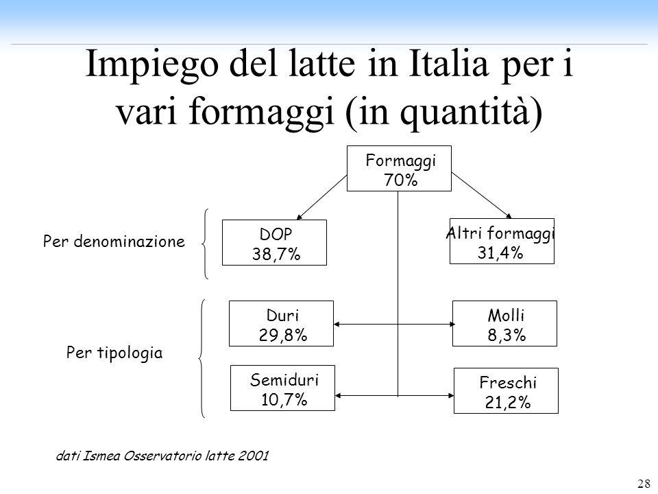 28 Impiego del latte in Italia per i vari formaggi (in quantità) DOP 38,7% Altri formaggi 31,4% Formaggi 70% Per denominazione Duri 29,8% Semiduri 10,