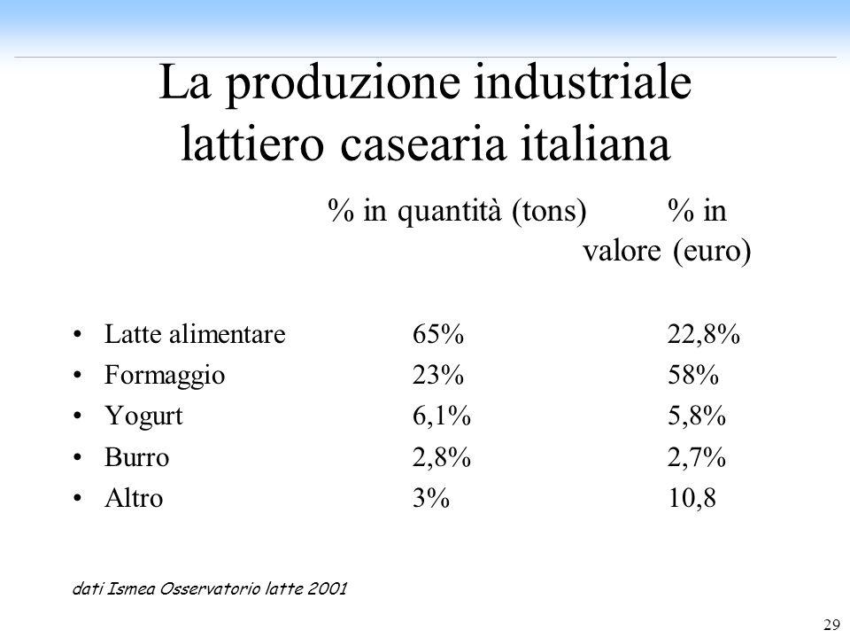 29 La produzione industriale lattiero casearia italiana % in quantità (tons)% in valore (euro) Latte alimentare65%22,8% Formaggio 23%58% Yogurt 6,1%5,
