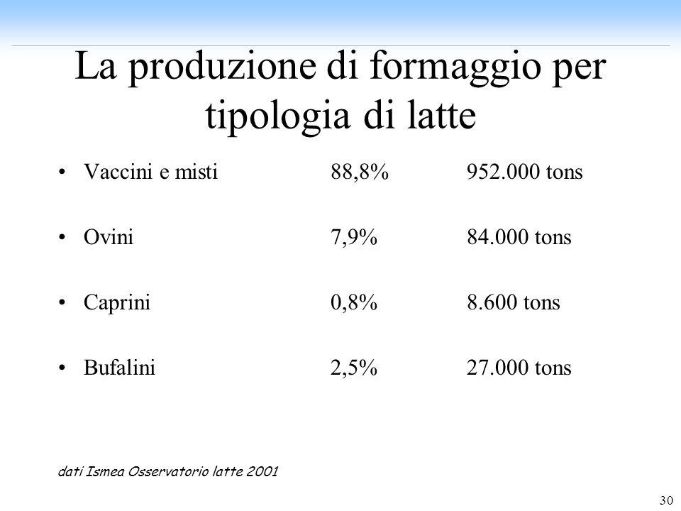 30 La produzione di formaggio per tipologia di latte Vaccini e misti88,8%952.000 tons Ovini7,9%84.000 tons Caprini0,8%8.600 tons Bufalini2,5%27.000 to