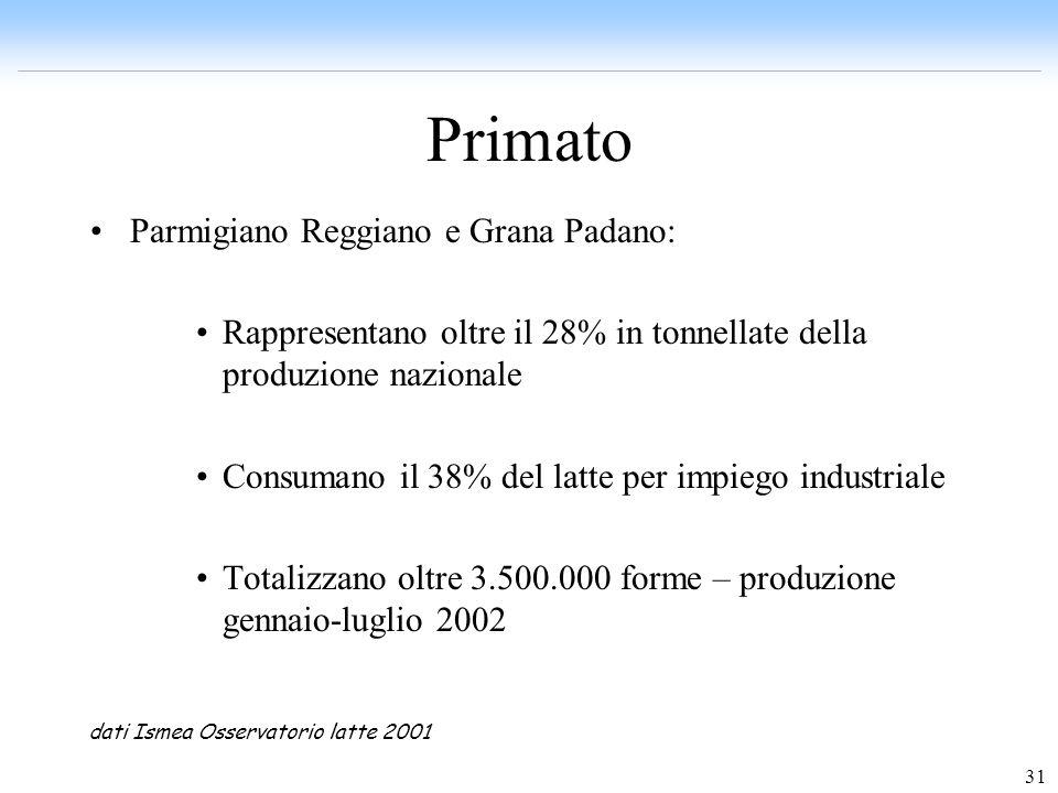 31 Primato Parmigiano Reggiano e Grana Padano: Rappresentano oltre il 28% in tonnellate della produzione nazionale Consumano il 38% del latte per impi
