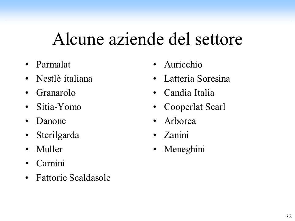 32 Alcune aziende del settore Parmalat Nestlè italiana Granarolo Sitia-Yomo Danone Sterilgarda Muller Carnini Fattorie Scaldasole Auricchio Latteria S