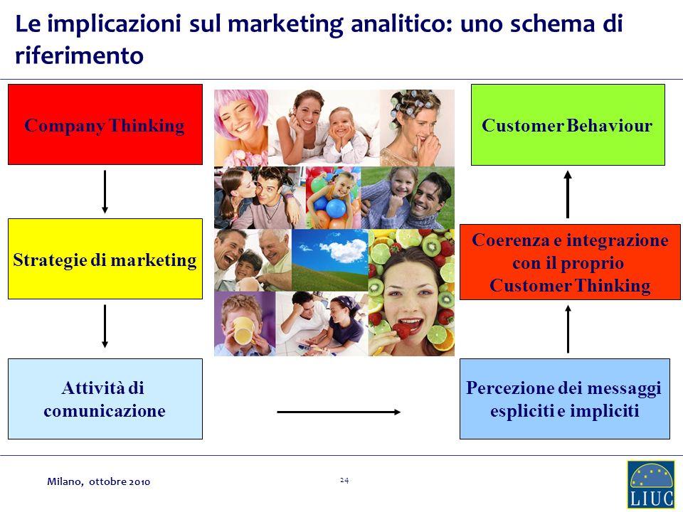 24 Company Thinking Strategie di marketing Attività di comunicazione Percezione dei messaggi espliciti e impliciti Coerenza e integrazione con il prop