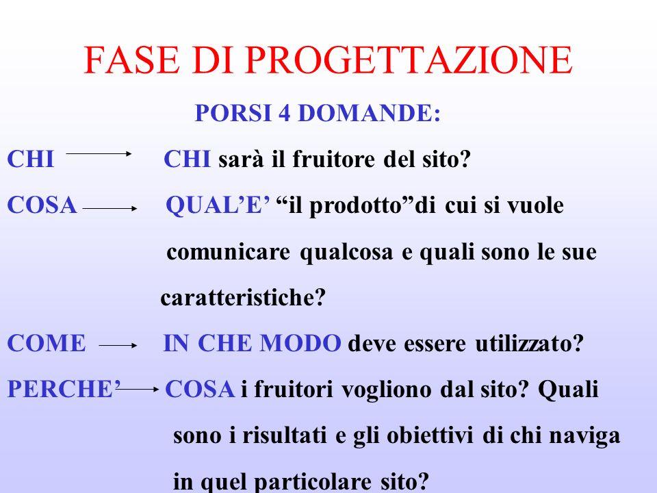 FASE DI PROGETTAZIONE PORSI 4 DOMANDE: CHI CHI sarà il fruitore del sito.