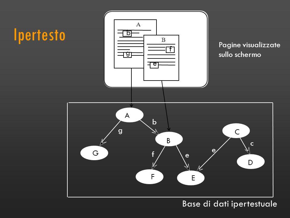 Ipertesto A B C G F D c A B E b g e f e f b g e Pagine visualizzate sullo schermo Base di dati ipertestuale