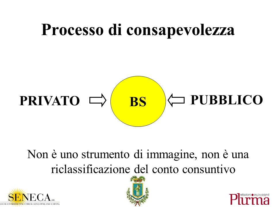 Processo di consapevolezza Non è uno strumento di immagine, non è una riclassificazione del conto consuntivo BS PRIVATO PUBBLICO