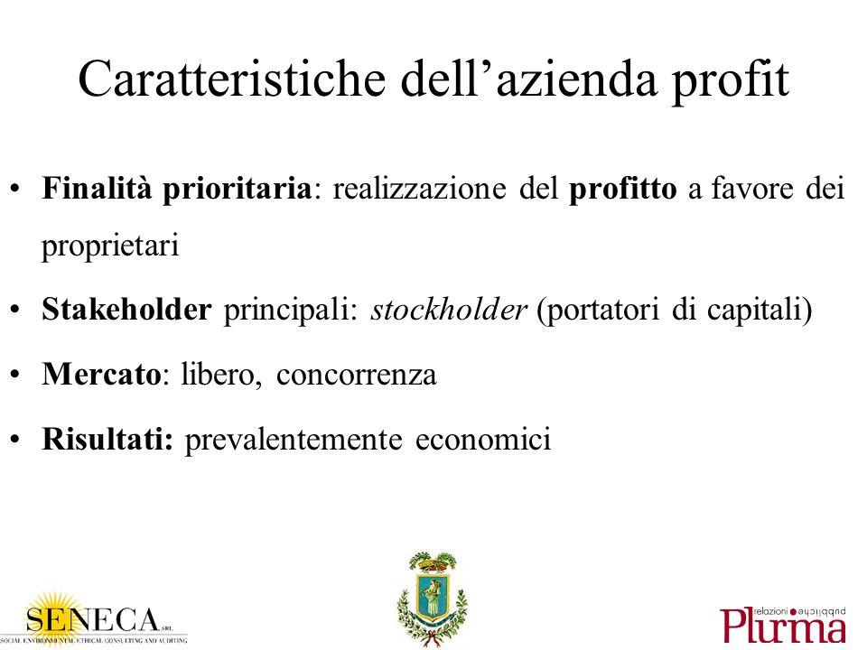 Caratteristiche dellazienda profit Finalità prioritaria: realizzazione del profitto a favore dei proprietari Stakeholder principali: stockholder (portatori di capitali) Mercato: libero, concorrenza Risultati: prevalentemente economici