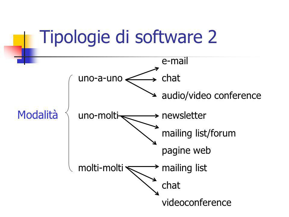 e-mail uno-a-uno chat audio/video conference Modalità uno-moltinewsletter mailing list/forum pagine web molti-moltimailing list chat videoconference Tipologie di software 2