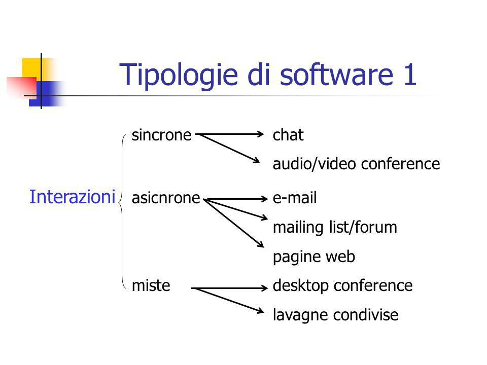Tipologie di software 1 sincrone chat audio/video conference Interazioni asicnronee-mail mailing list/forum pagine web mistedesktop conference lavagne