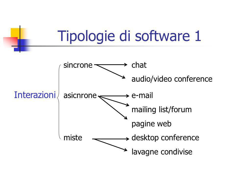 e-mail uno-a-uno chat audio/video conference Modalità uno-moltinewsletter mailing list/forum pagine web molti-moltimailing list chat videoconference Tipologie di software 2