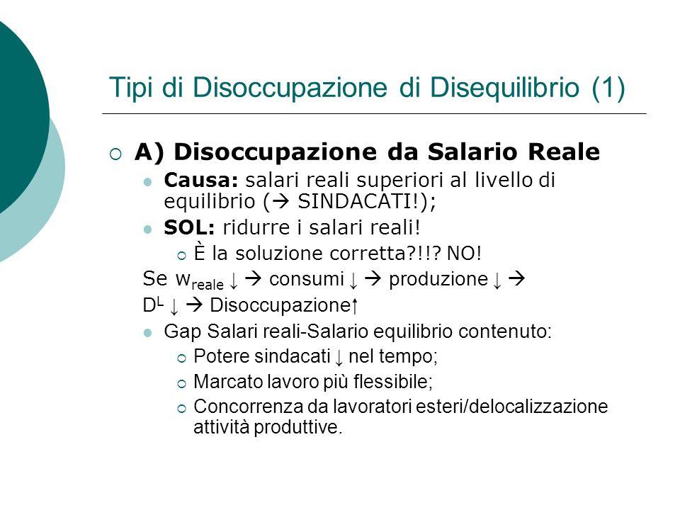 Tipi di Disoccupazione di Disequilibrio (1) A) Disoccupazione da Salario Reale Causa: salari reali superiori al livello di equilibrio ( SINDACATI!); SOL: ridurre i salari reali.