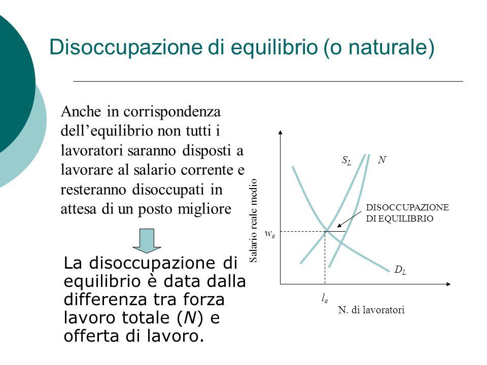 Disoccupazione di equilibrio (o naturale) La disoccupazione di equilibrio è data dalla differenza tra forza lavoro totale (N) e offerta di lavoro.