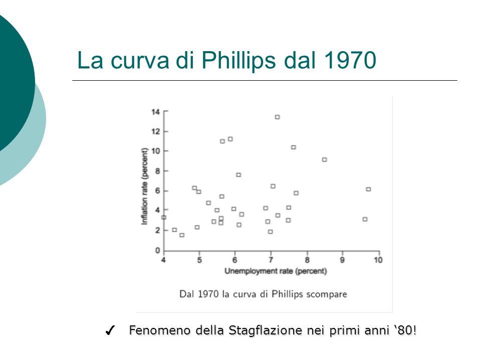 La curva di Phillips dal 1970 Fenomeno della Stagflazione nei primi anni 80!