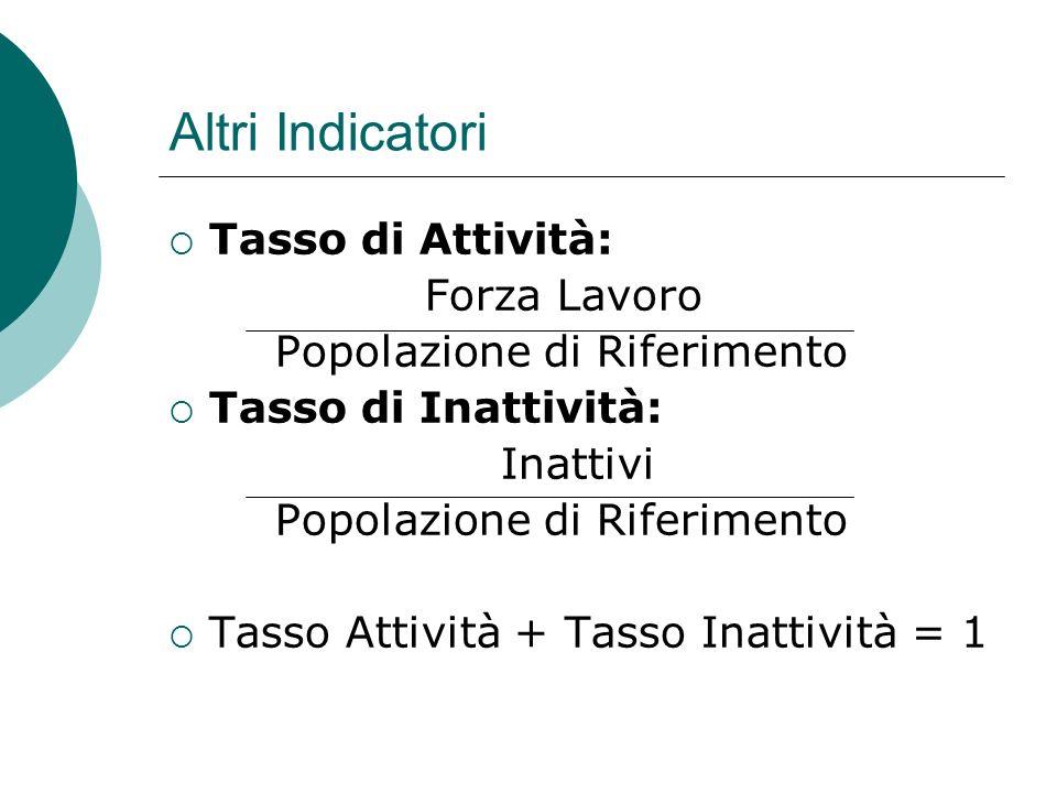Altri Indicatori Tasso di Attività: Forza Lavoro Popolazione di Riferimento Tasso di Inattività: Inattivi Popolazione di Riferimento Tasso Attività + Tasso Inattività = 1