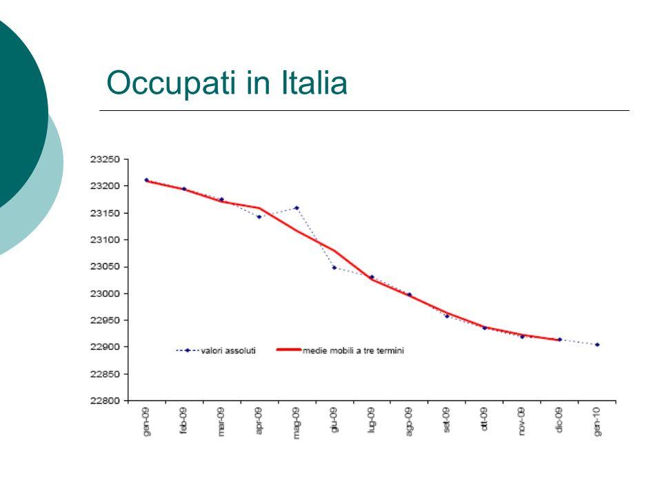 Tasso di Disoccupazione e Crescita (2) Vedi Figura 7.4 pagina 238 Sloman