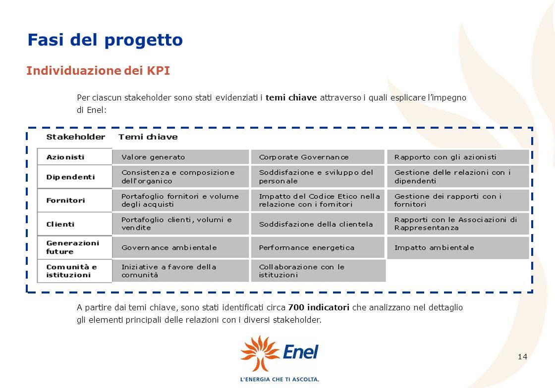 14 Fasi del progetto Per ciascun stakeholder sono stati evidenziati i temi chiave attraverso i quali esplicare limpegno di Enel: Individuazione dei KPI A partire dai temi chiave, sono stati identificati circa 700 indicatori che analizzano nel dettaglio gli elementi principali delle relazioni con i diversi stakeholder.
